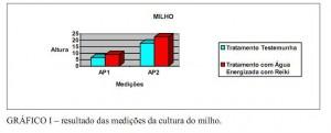 graficoi